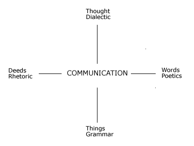 Communication thesis statement
